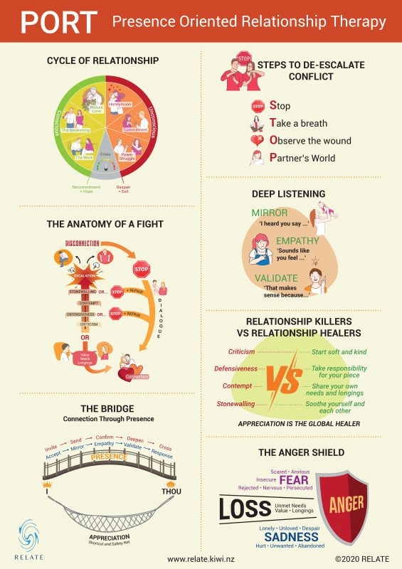 Transforming relationships Infographic PORT
