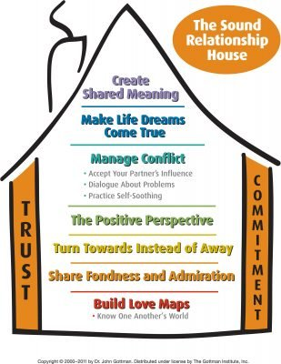 Sound relationship house Gottman relationship therapy method